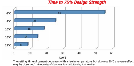 Time to 75% Design Strength